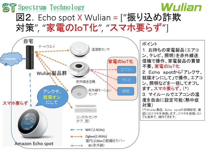 "Echo spot X Wulian = [""振り込め詐欺対策"", ""家電のIoT化"", ""スマホ要らず""]"
