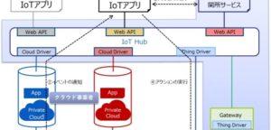 図IoT Exchangeサービスの構成