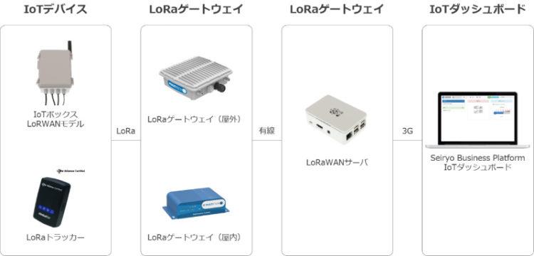 LoRaWAN検証キット基本構成