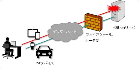 <IoTセキュリティ診断イメージ>