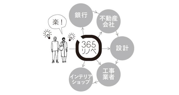 365リノベ
