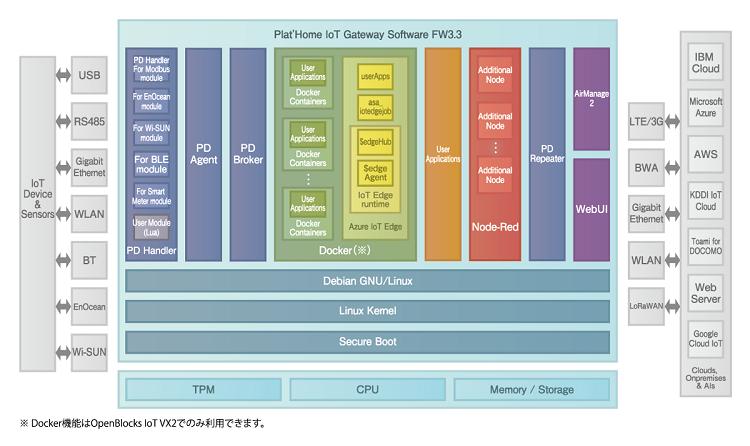 FW3.3搭載のOpenBlocks® IoTアーキテクチャ