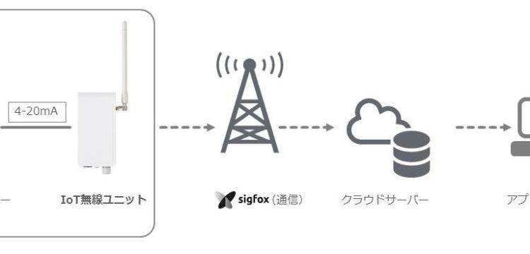 4-20mA出力対応IoT無線ユニット「アナログコンバーター」とサービスイメージ