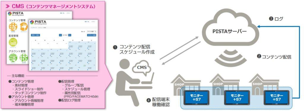 (図1)オンライン配信イメージ