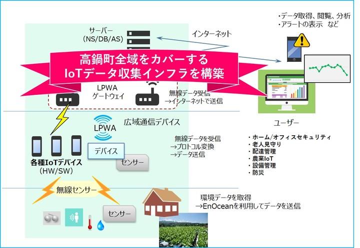 高鍋町IoTインフラ実証実験のシステム構成イメージ